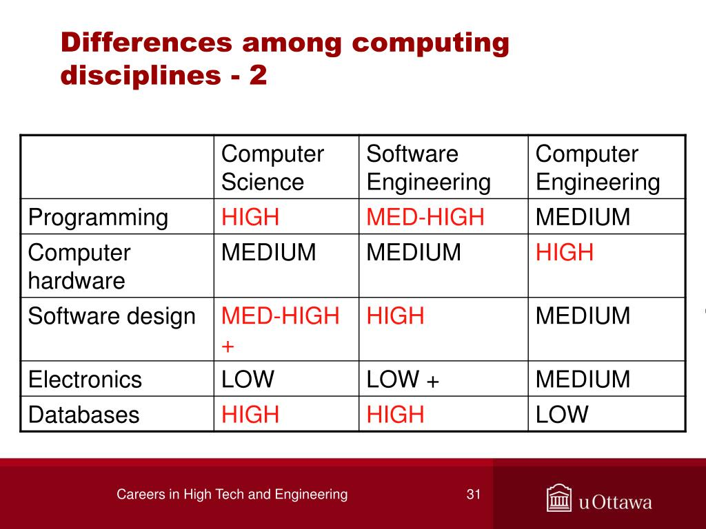 Differences among computing disciplines - 2