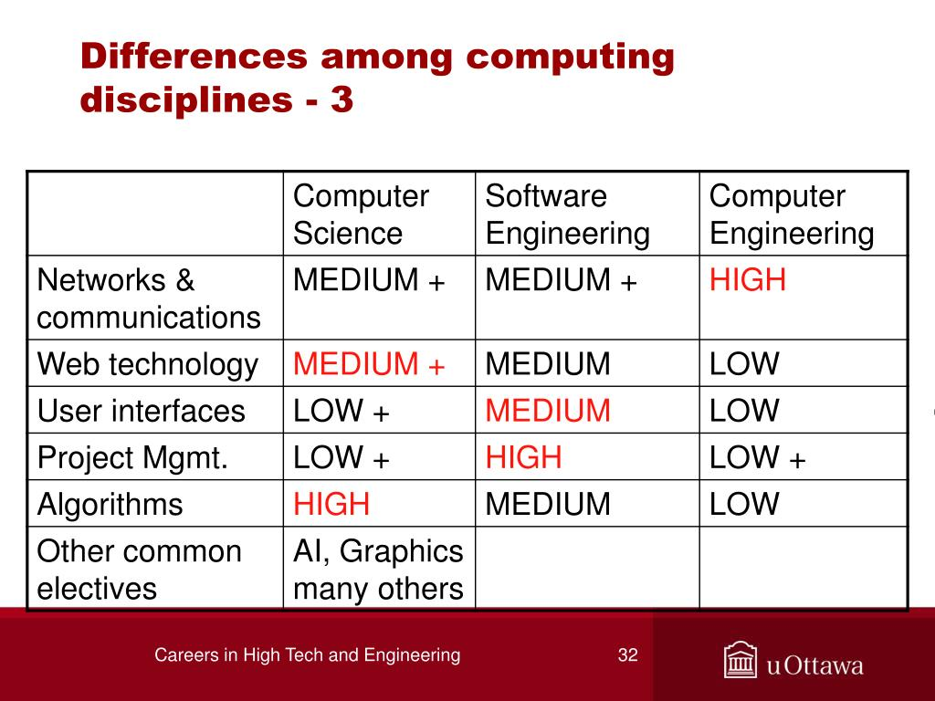 Differences among computing disciplines - 3