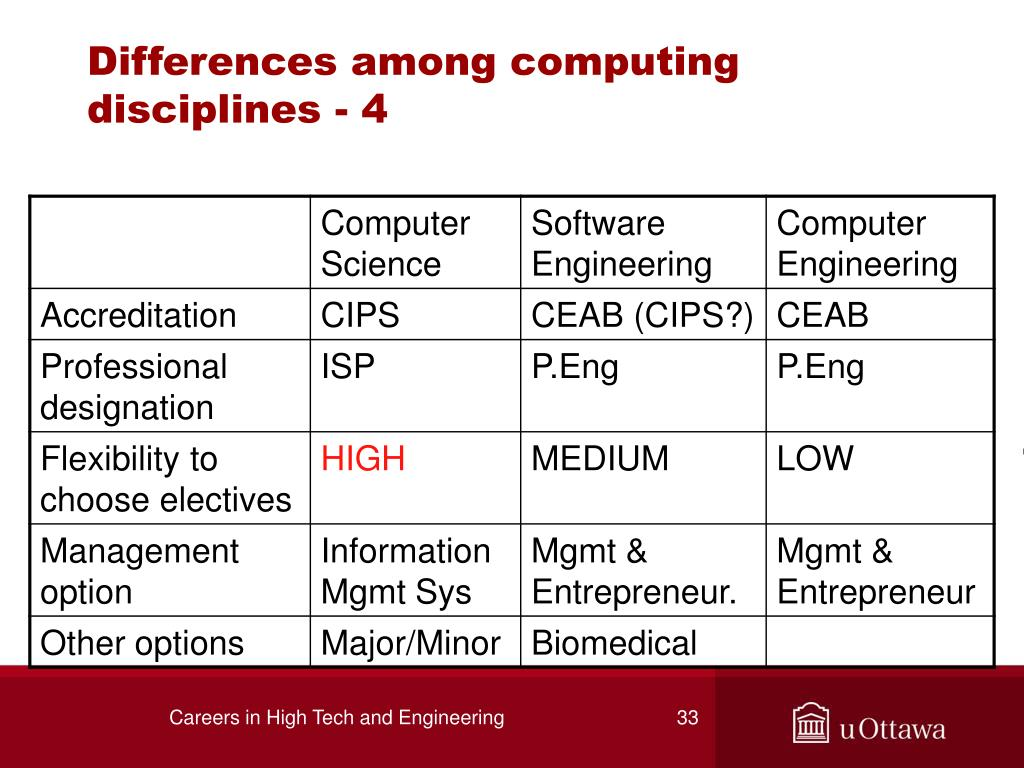 Differences among computing disciplines - 4