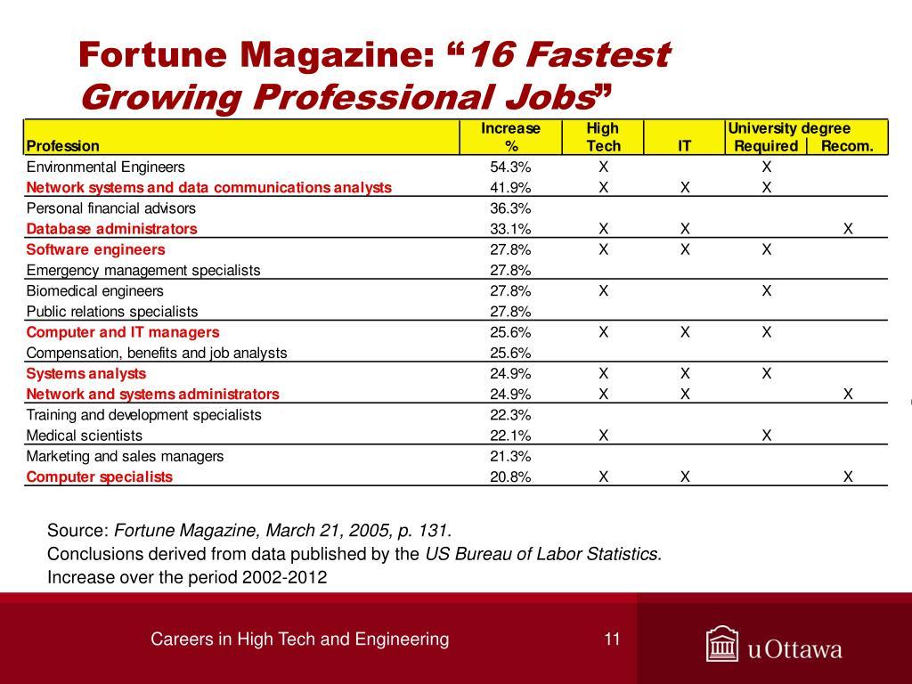 "Fortune Magazine: """