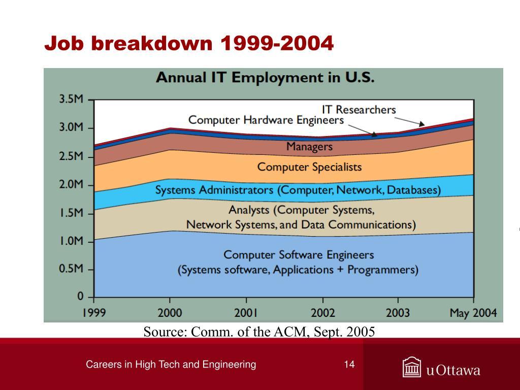 Job breakdown 1999-2004