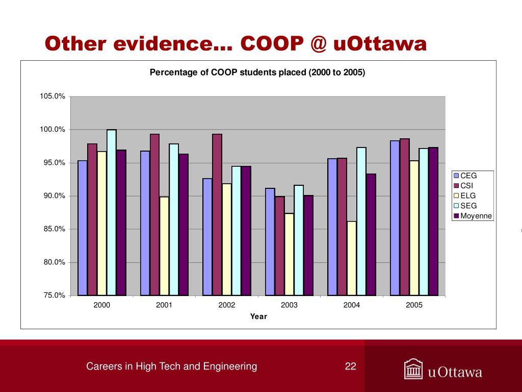 Other evidence… COOP @ uOttawa