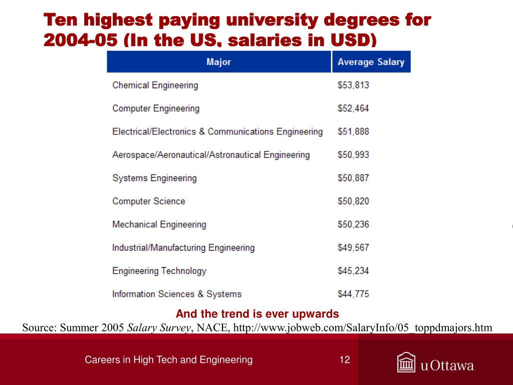 Ten highest paying university degrees for 2004-05 (In the US, salaries in USD)