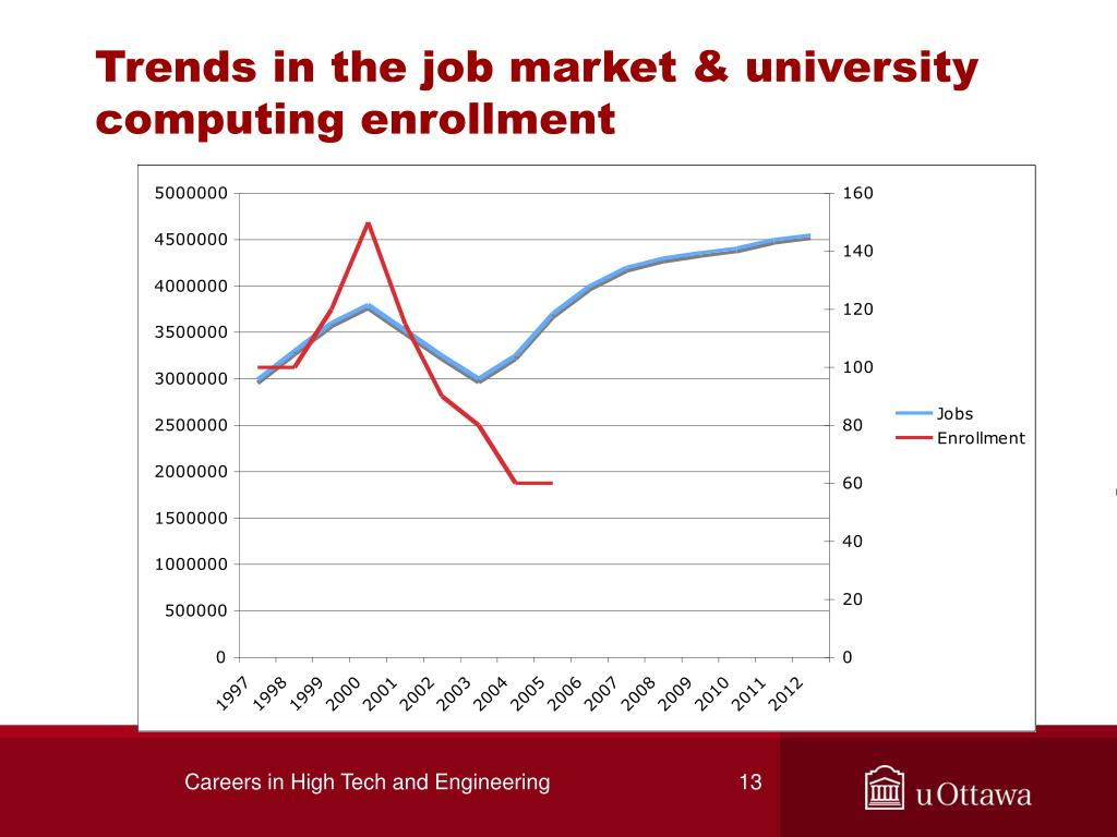 Trends in the job market & university computing enrollment