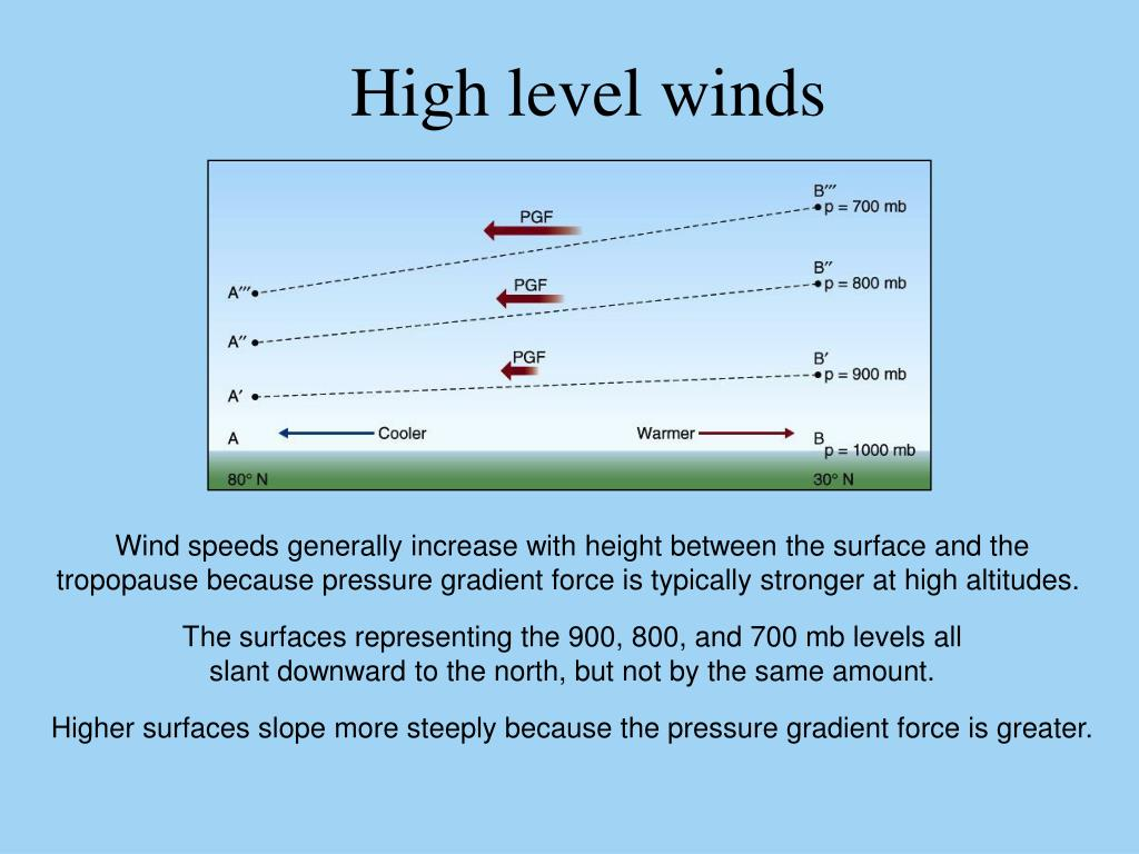 High level winds