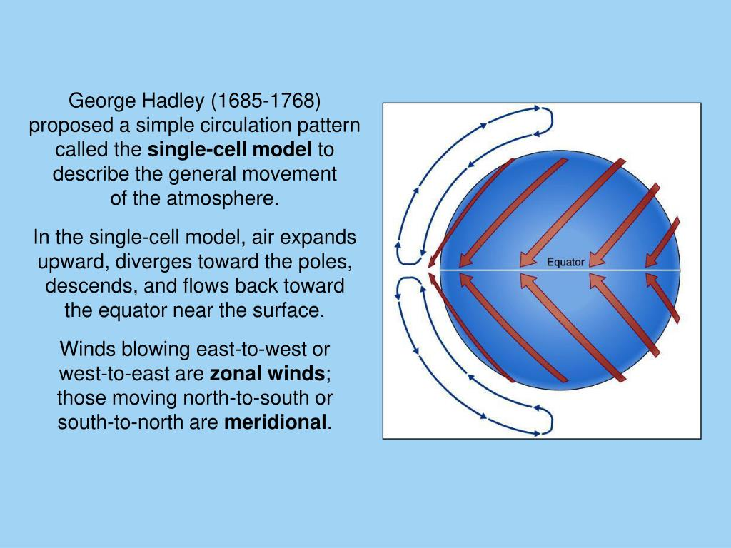 George Hadley (1685-1768) proposed a simple circulation pattern called the