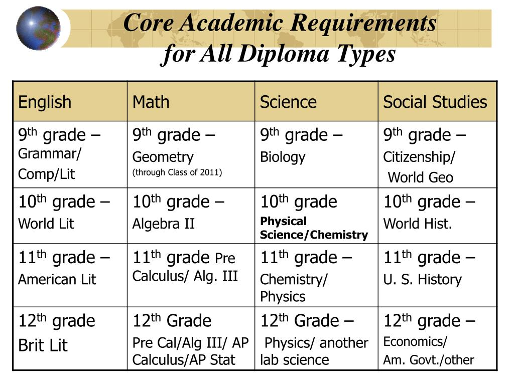 Core Academic Requirements