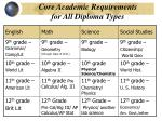 core academic requirements for all diploma types
