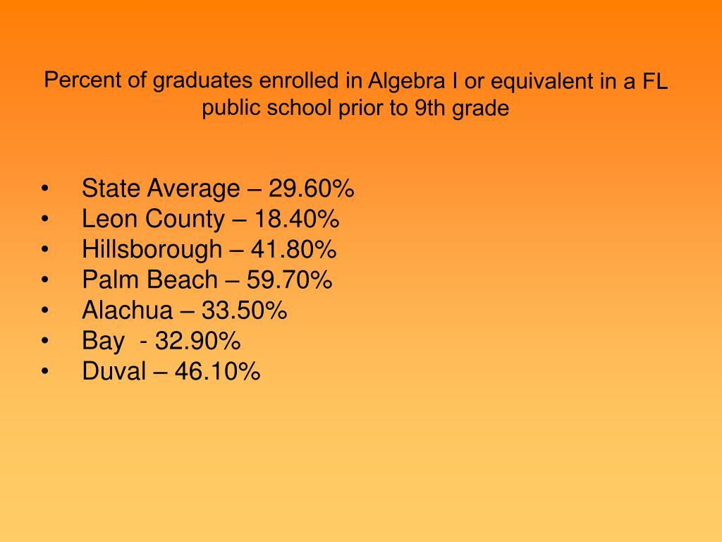 Percent of graduates enrolled in Algebra I or equivalent in a FL public school prior to 9th grade