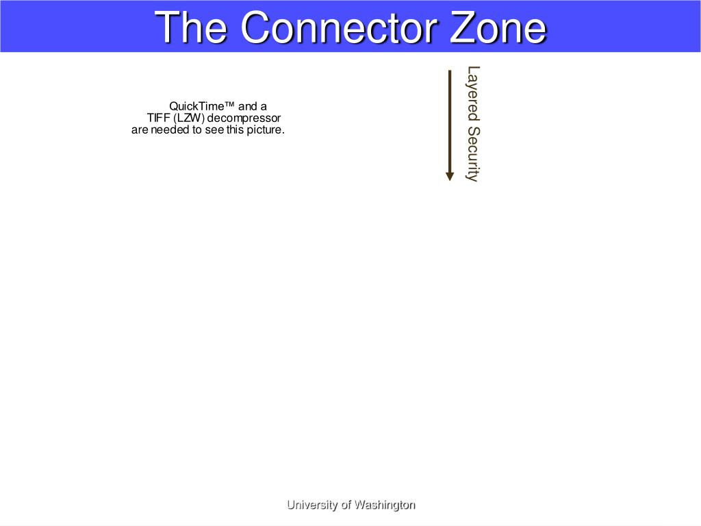 The Connector Zone