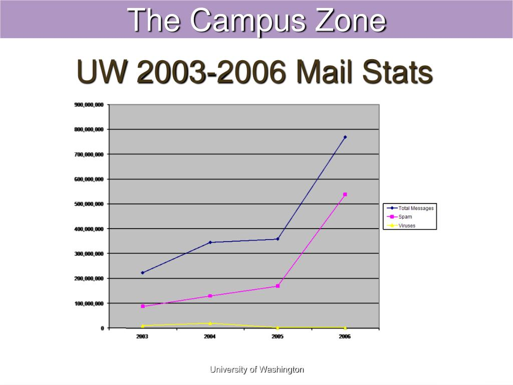 UW 2003-2006 Mail Stats