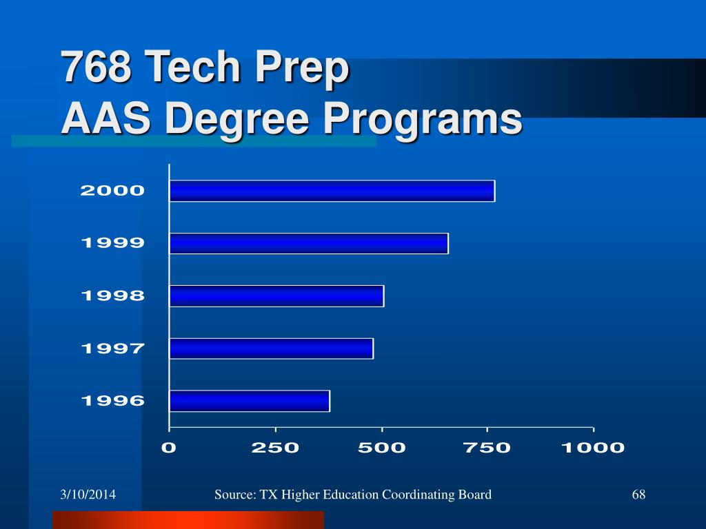 768 Tech Prep
