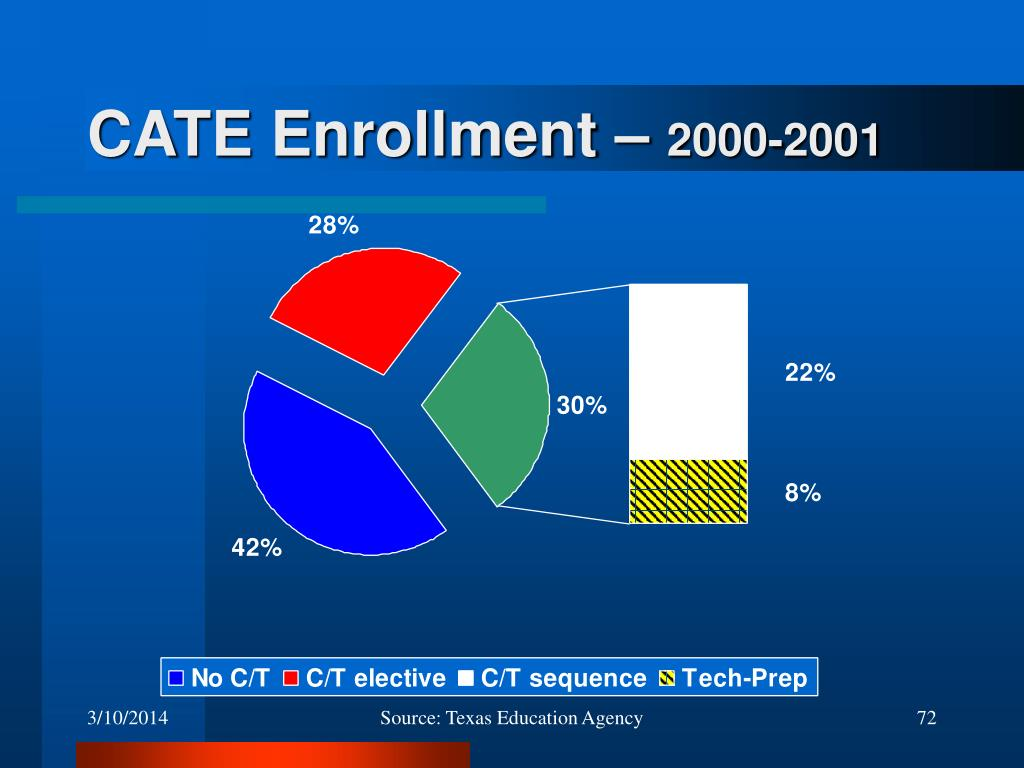 CATE Enrollment –