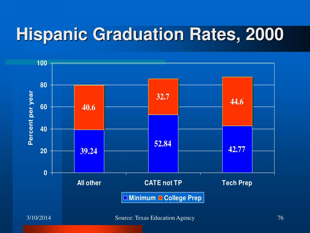 Hispanic Graduation Rates, 2000