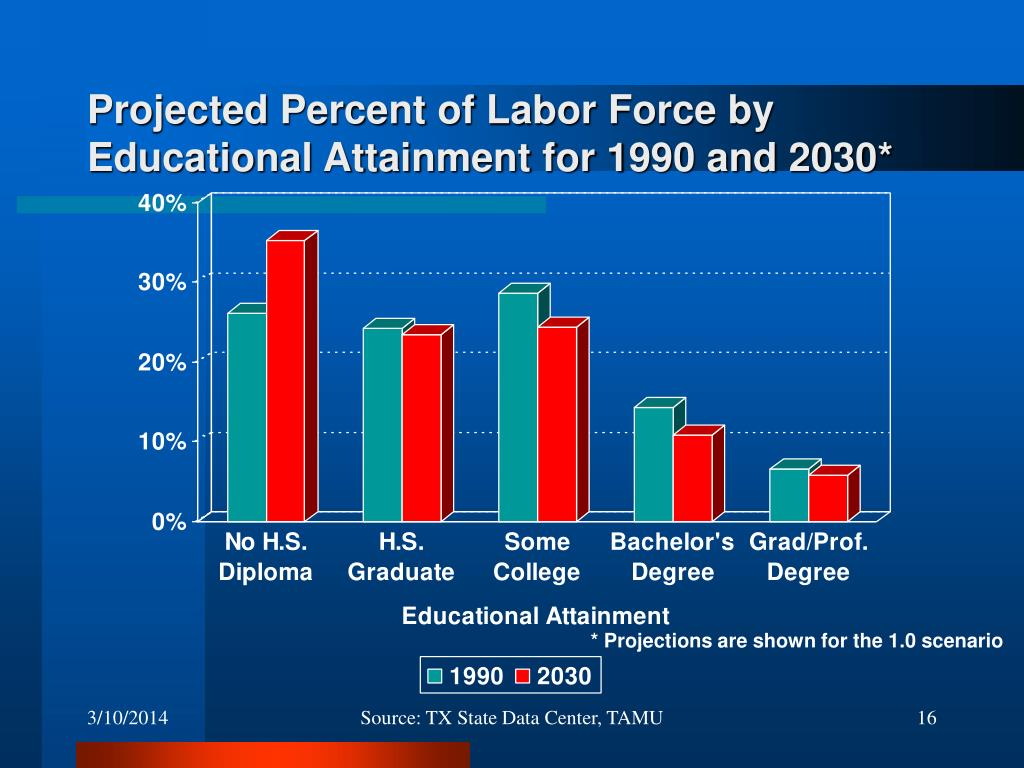 Projected Percent of Labor Force by Educational Attainment for 1990 and 2030*