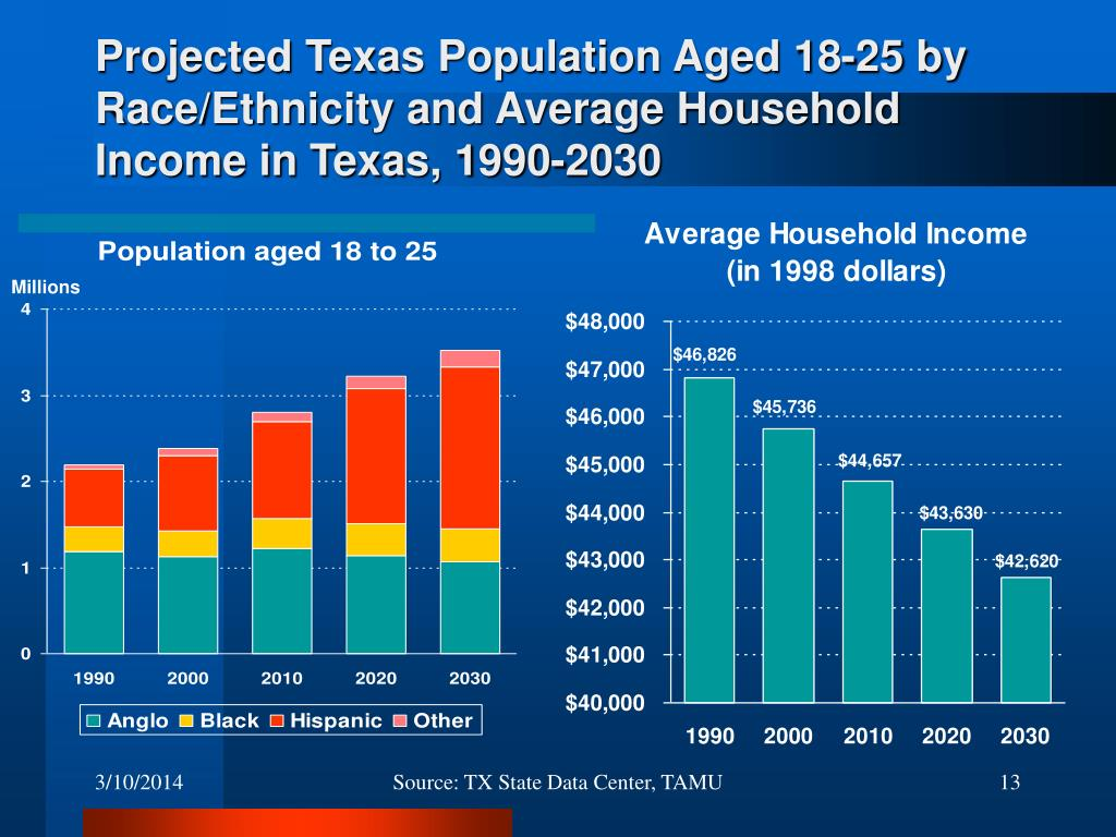 Projected Texas Population Aged 18-25 by Race/Ethnicity and Average Household