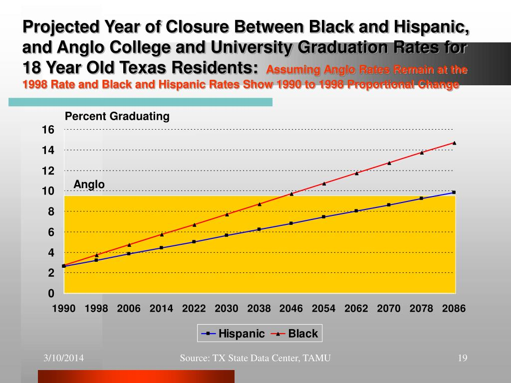 Projected Year of Closure Between Black and Hispanic, and Anglo College and University Graduation Rates for 18 Year Old Texas Residents: