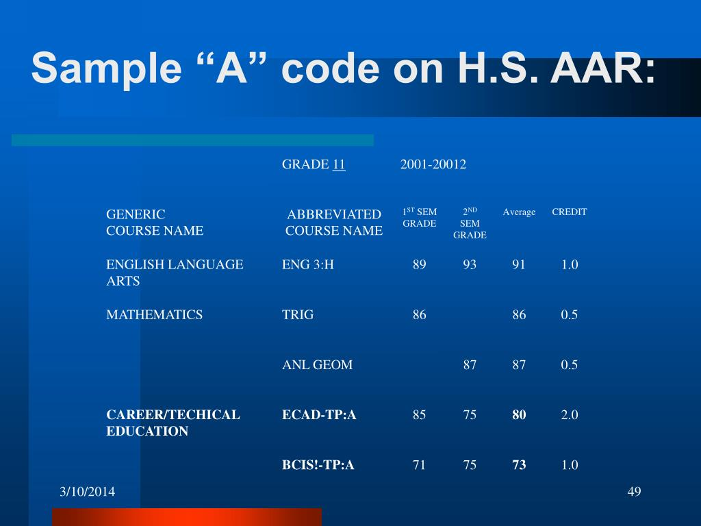 "Sample ""A"" code on H.S. AAR:"