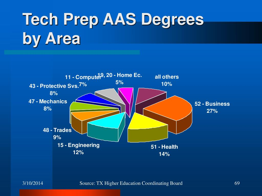 Tech Prep AAS Degrees