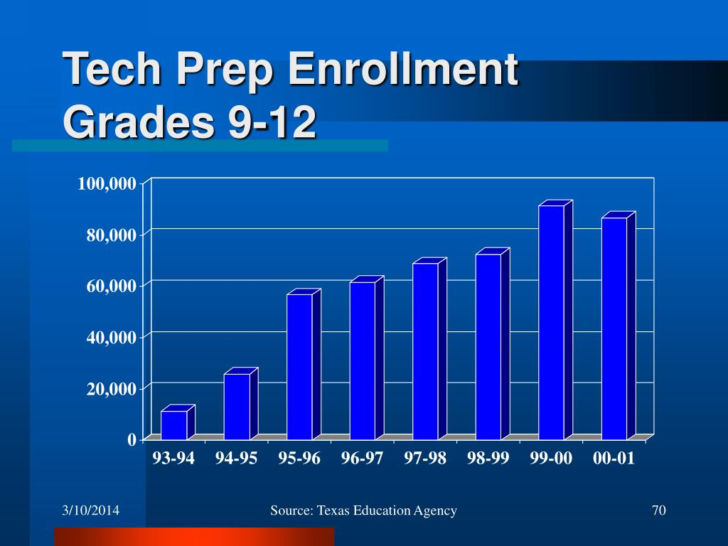 Tech Prep Enrollment