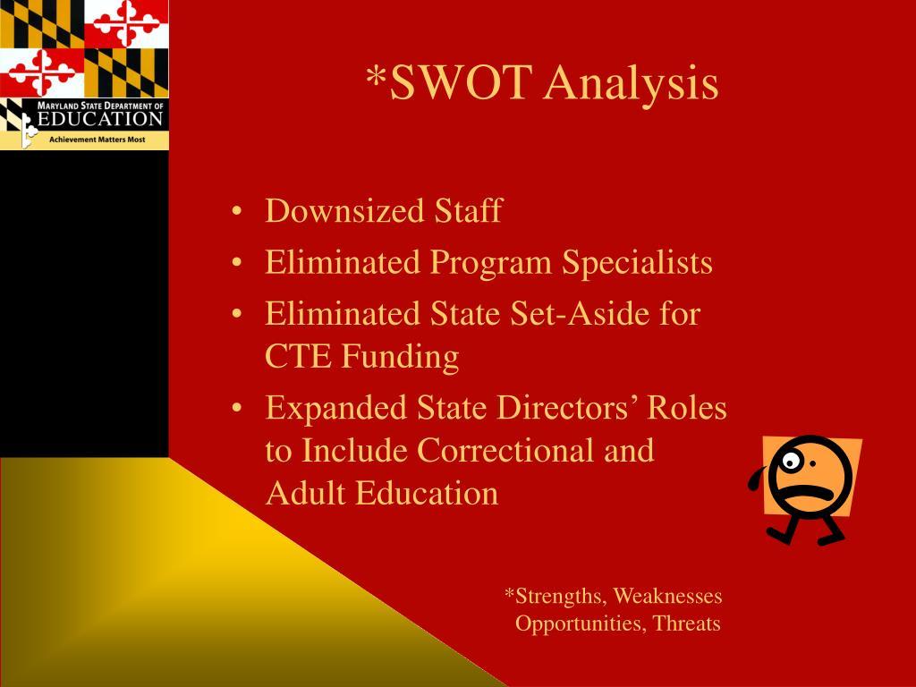 *SWOT Analysis
