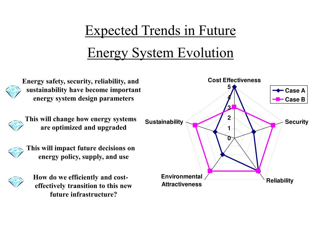 Expected Trends in Future
