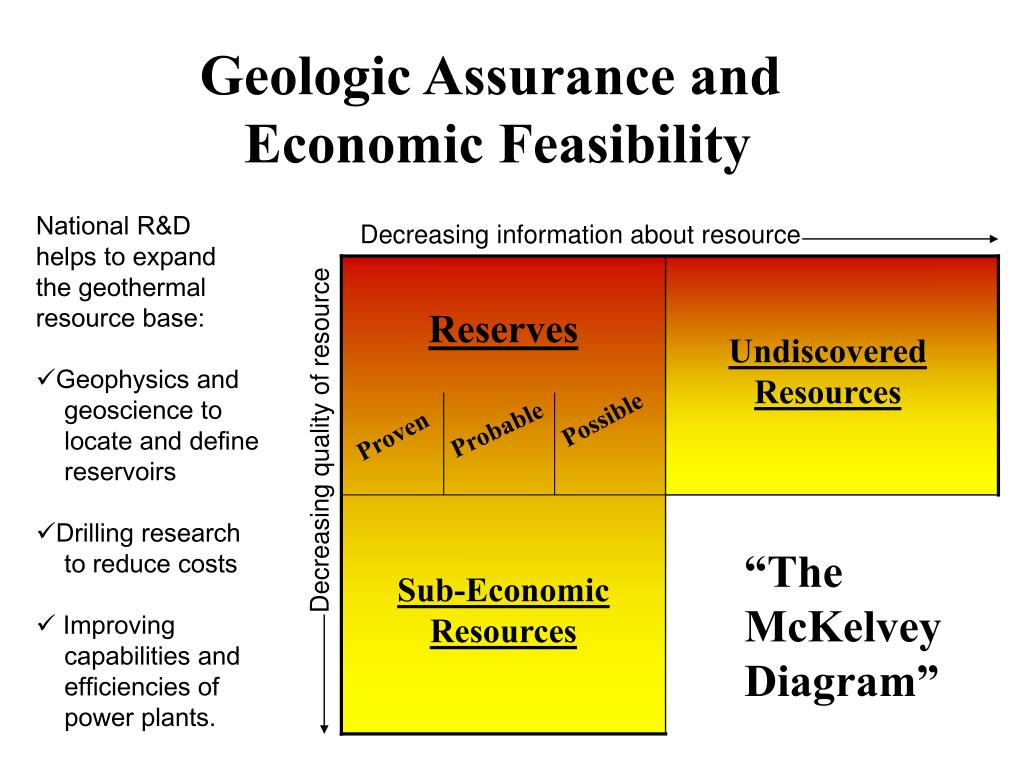 Geologic Assurance and