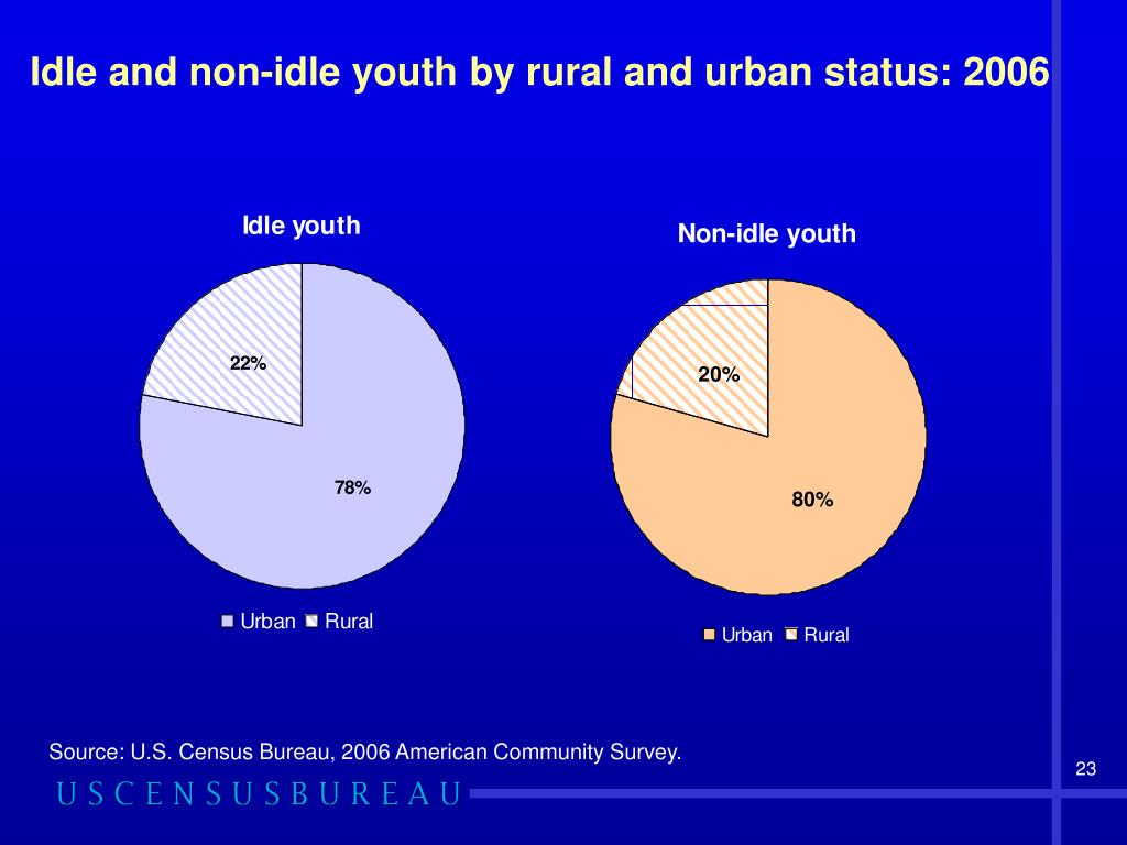 Idle and non-idle youth by rural and urban status: 2006