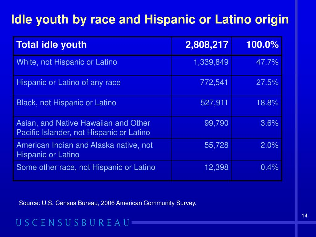 Idle youth by race and Hispanic or Latino origin