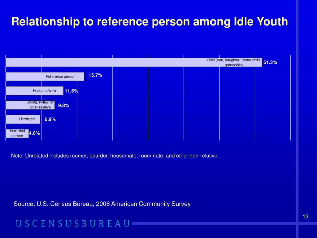 Relationship to reference person among Idle Youth