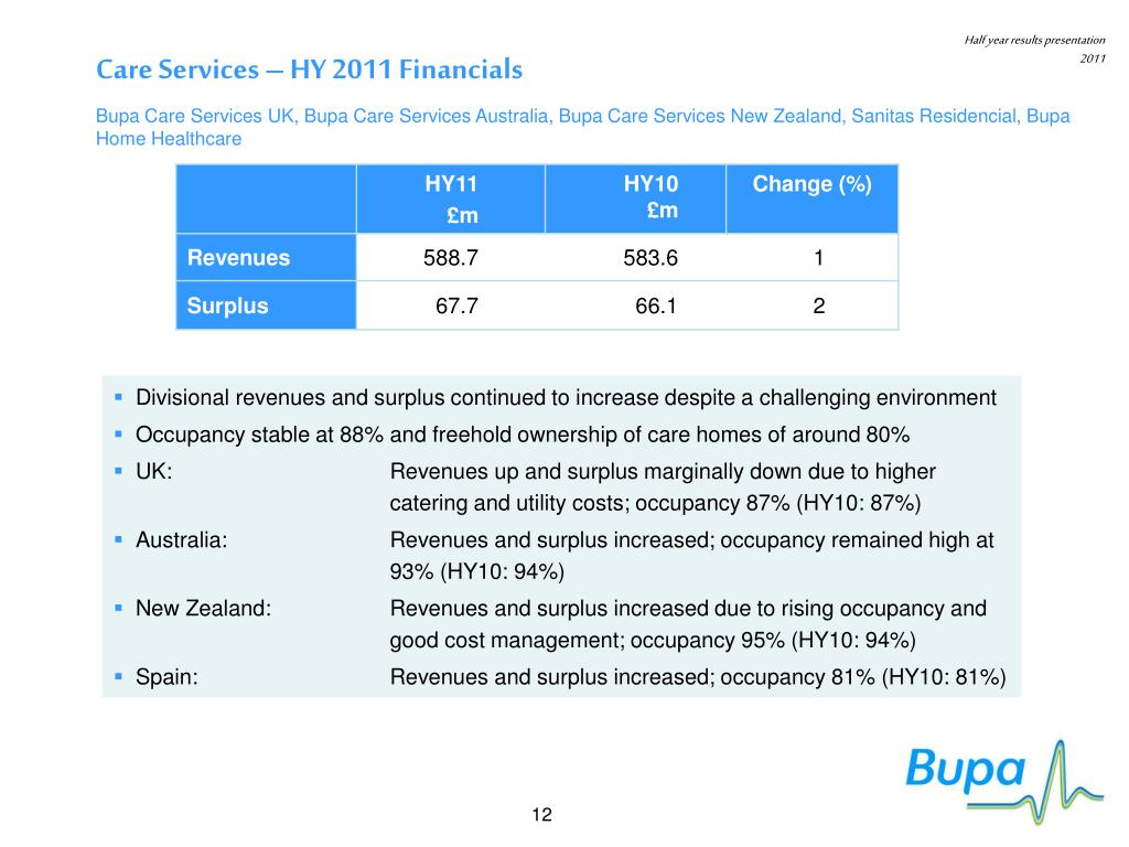 Care Services – HY 2011 Financials