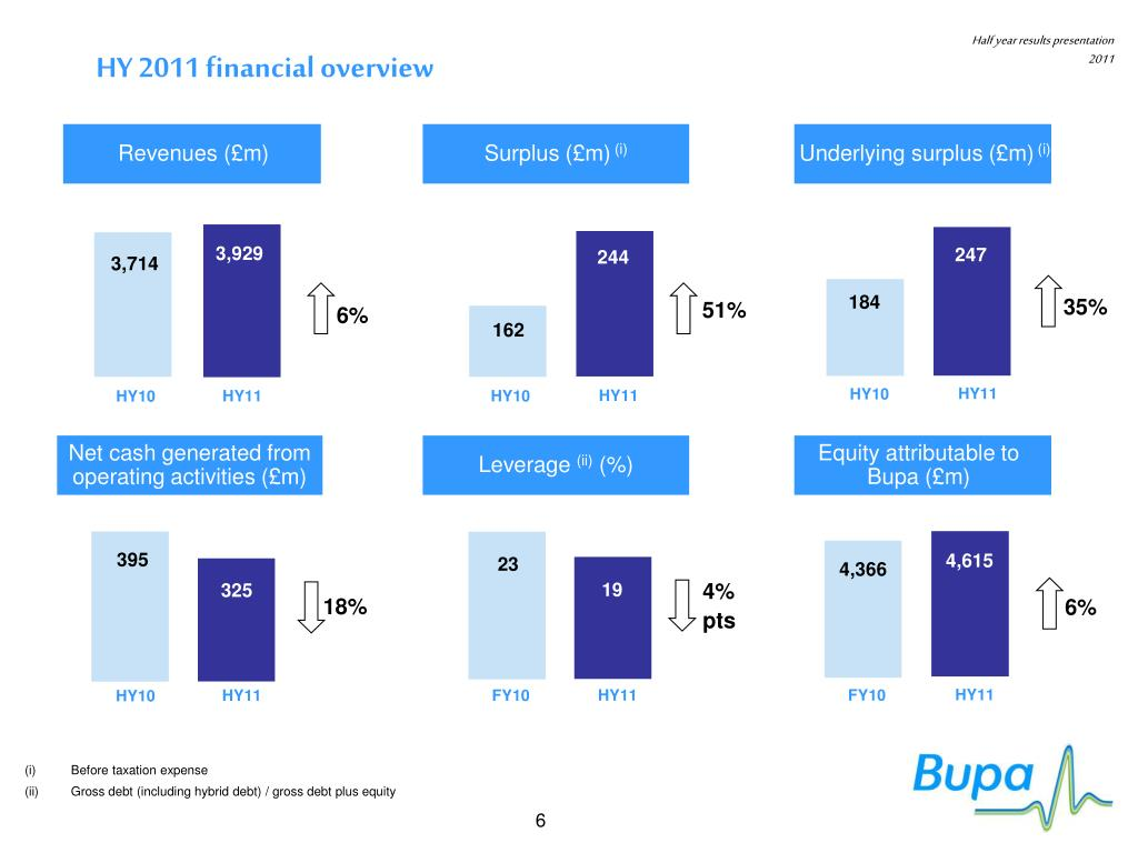 HY 2011 financial overview