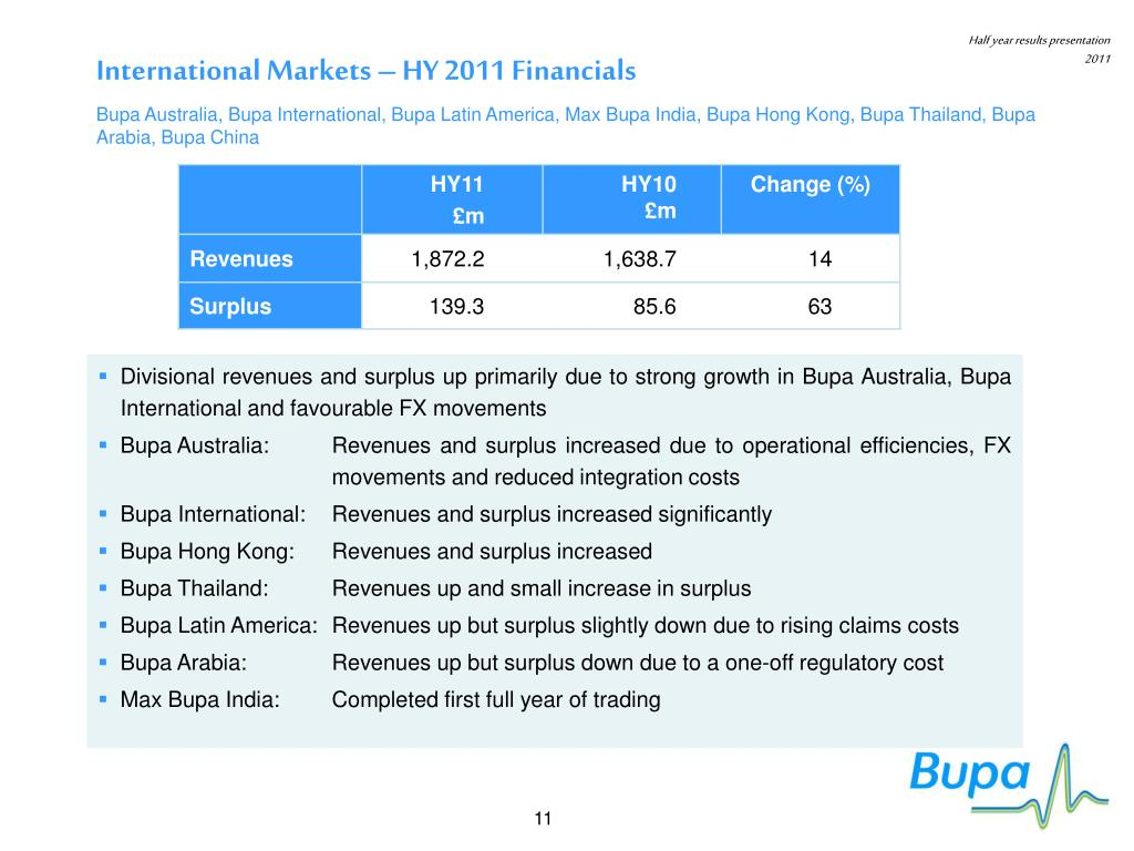 International Markets – HY 2011 Financials