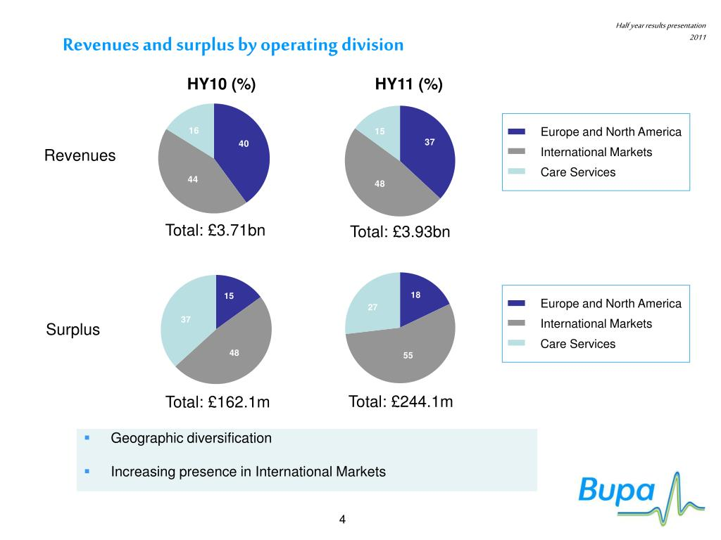 Revenues and surplus by operating division