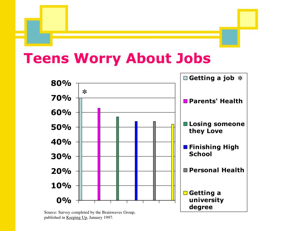 Teens Worry About Jobs