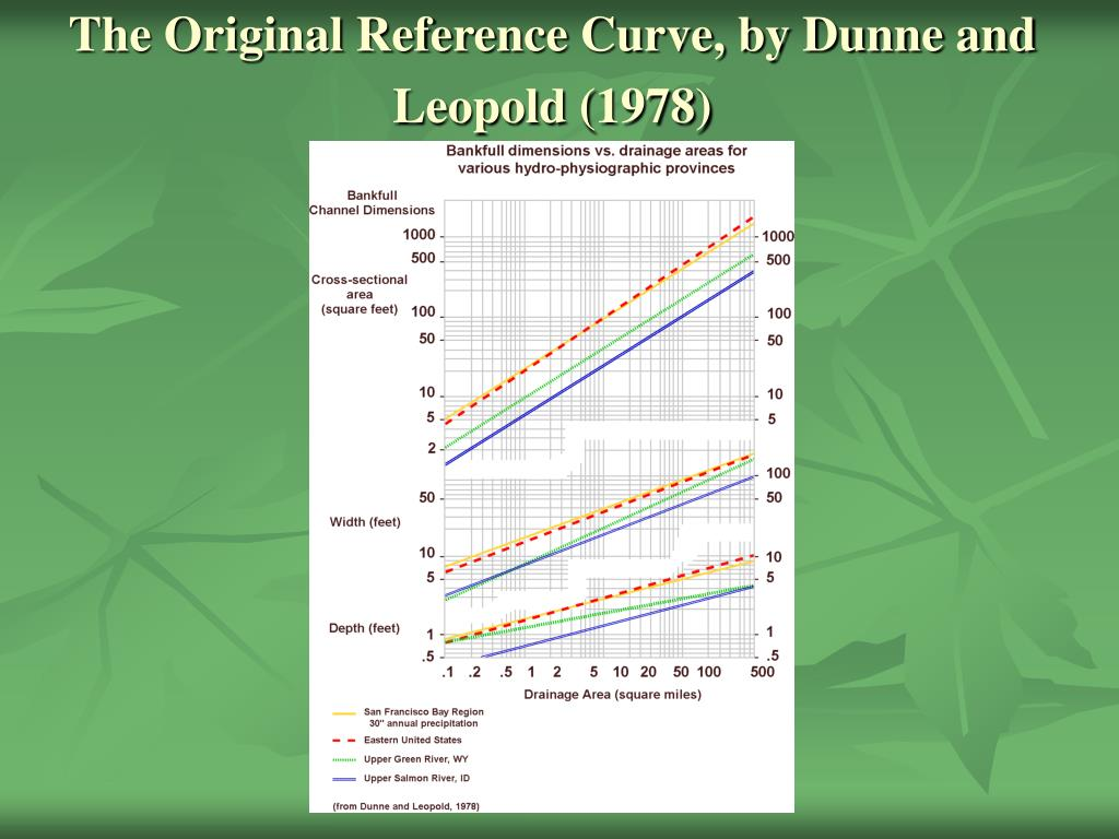 The Original Reference Curve, by Dunne and Leopold (1978)