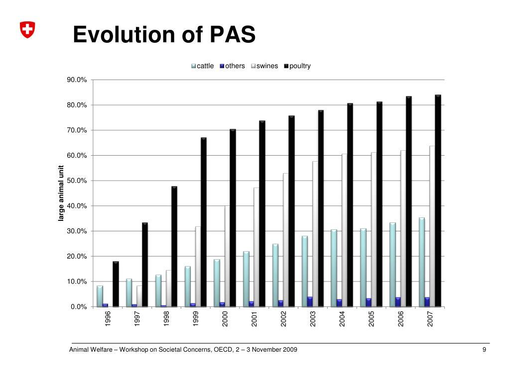Evolution of PAS