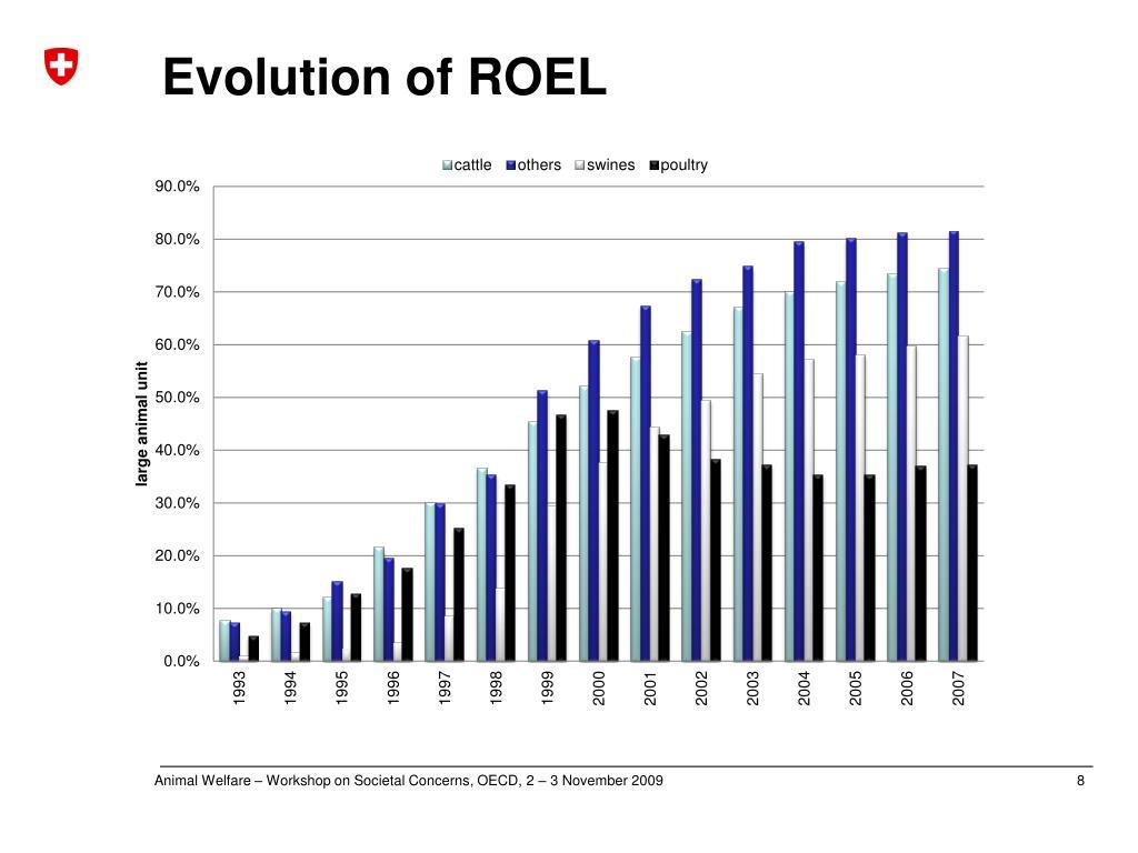 Evolution of ROEL