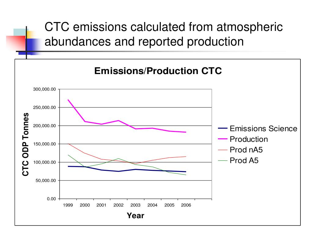 CTC emissions calculated from atmospheric