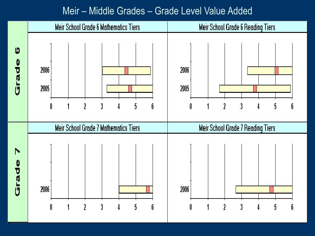Meir – Middle Grades – Grade Level Value Added