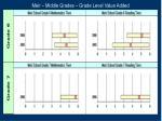 meir middle grades grade level value added