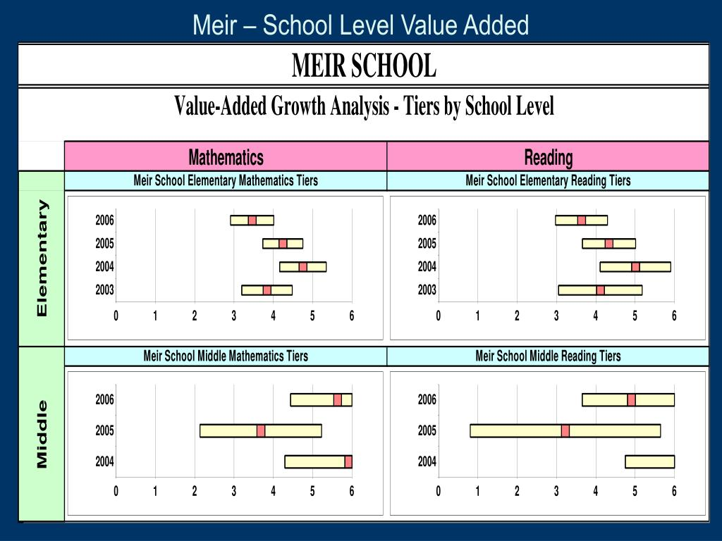 Meir – School Level Value Added