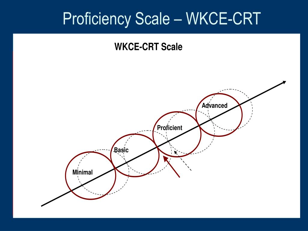 Proficiency Scale – WKCE-CRT
