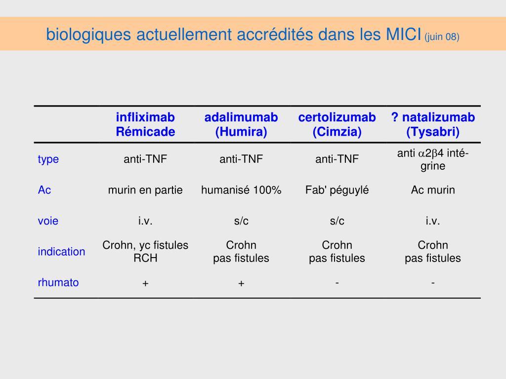 biologiques actuellement accrédités dans les MICI