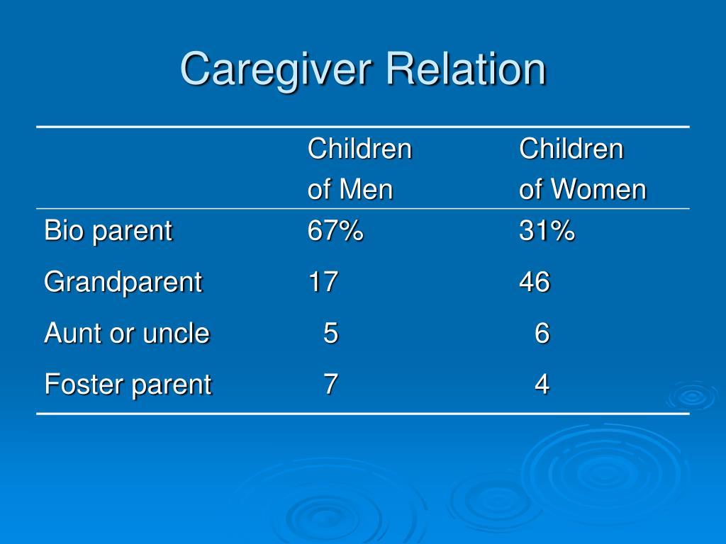 Caregiver Relation