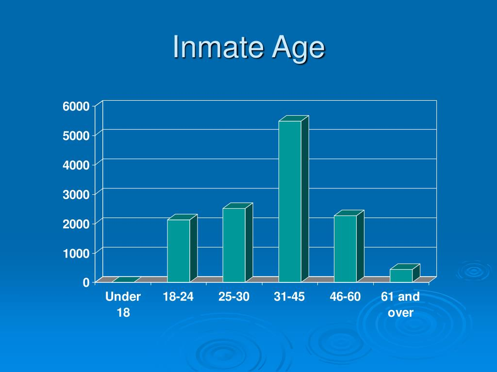 Inmate Age