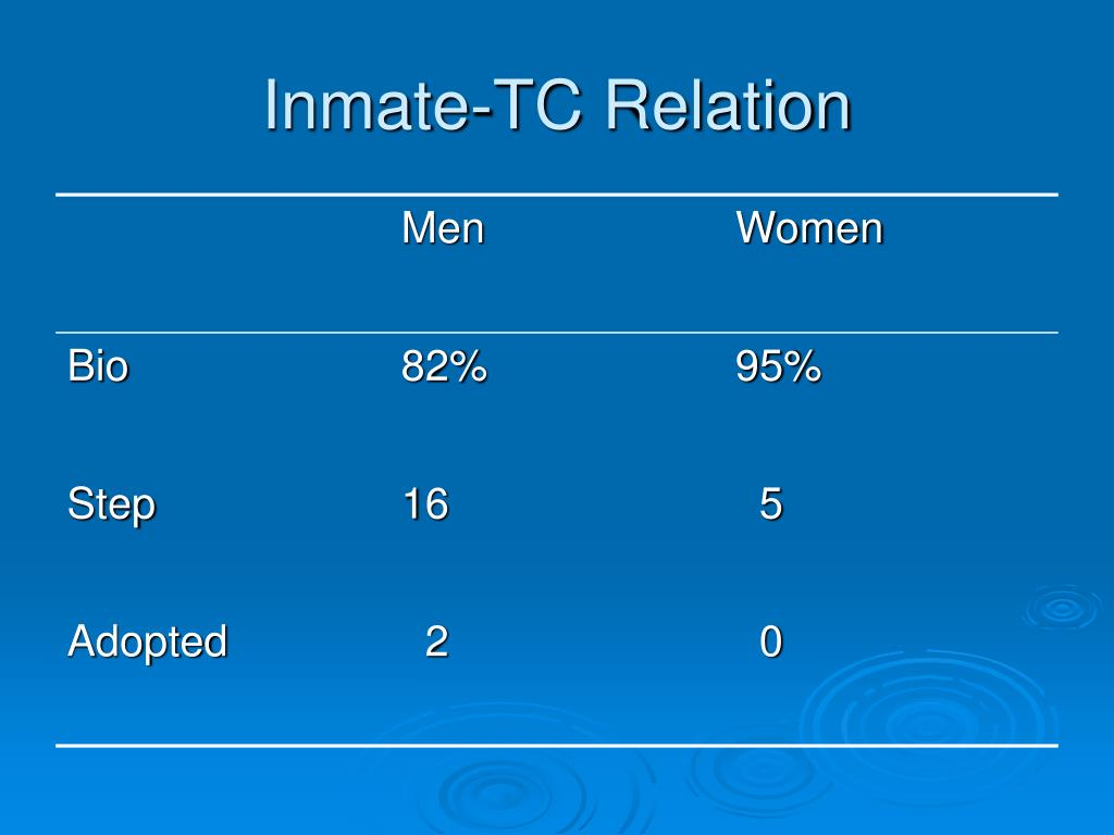 Inmate-TC Relation