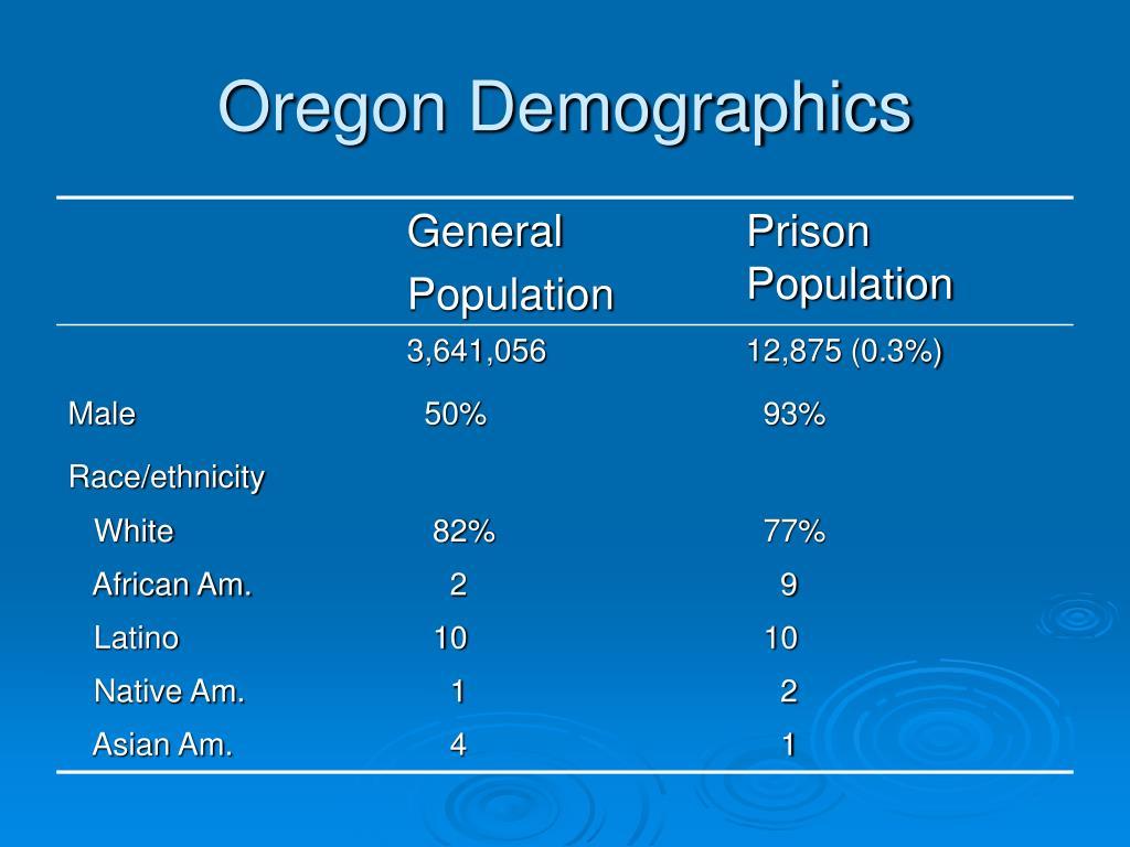 Oregon Demographics