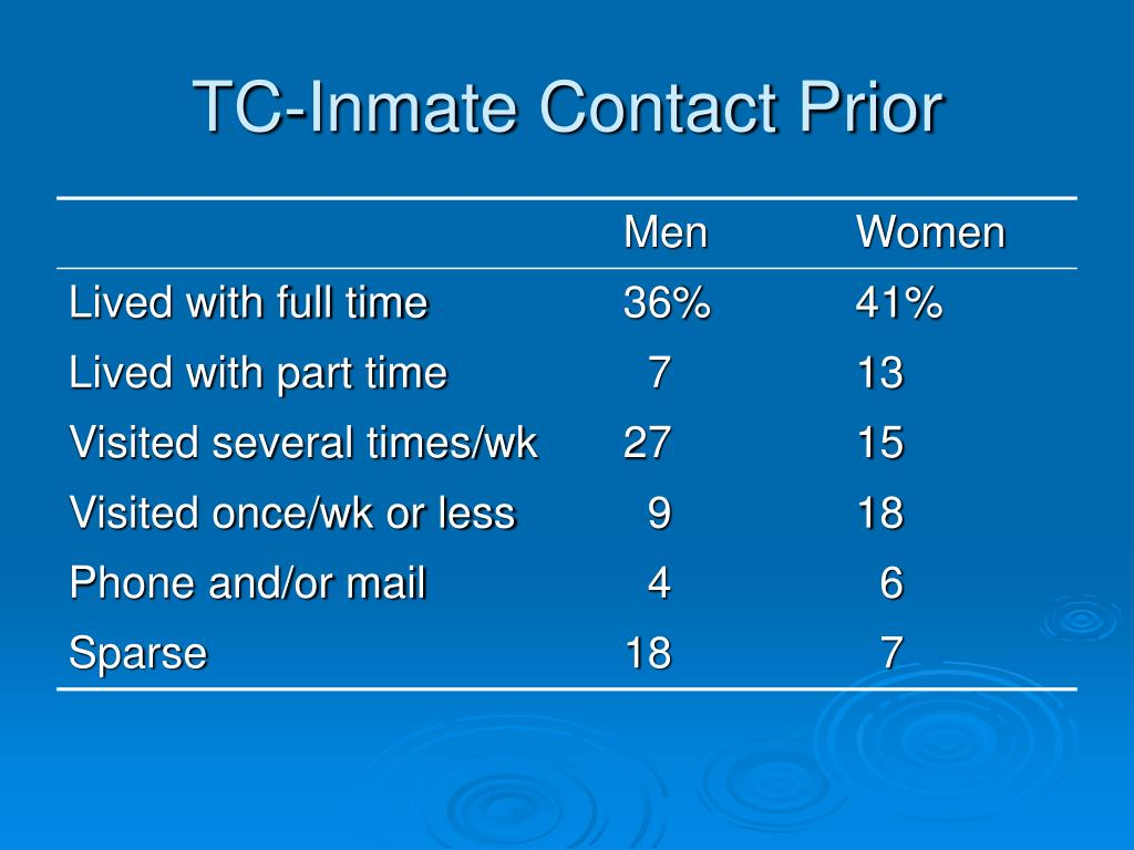TC-Inmate Contact Prior