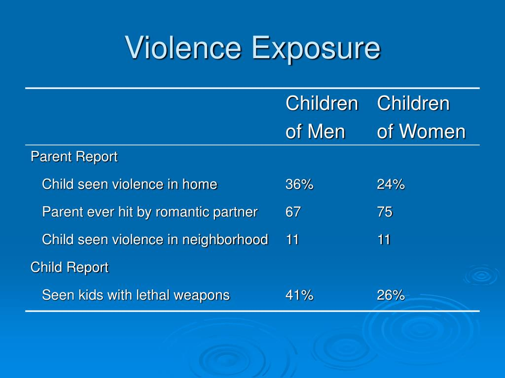 Violence Exposure